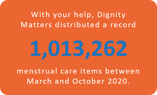 With your help, Dignity Matters distributed a record 553,444 menstrual care items between March and Juve 2020.